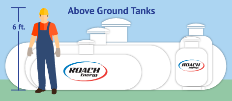 above ground tank sizes